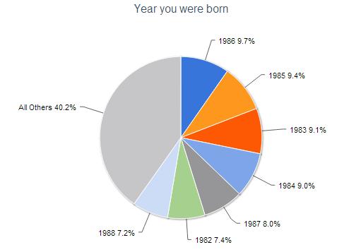2012 reader survey age
