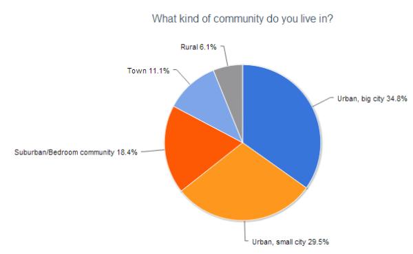 2012 reader survey community size