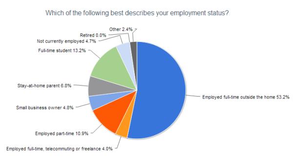 2012 reader survey employment