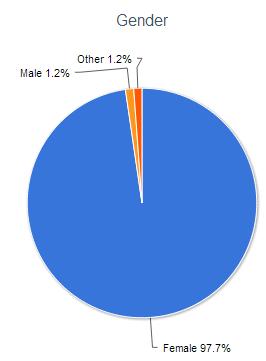 2012 reader survey gender