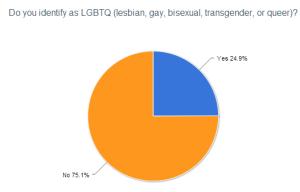 2012 reader survey lgbt