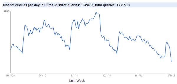 Distinct queries per day