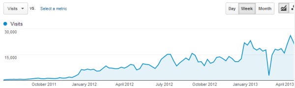 Ignore the big dip -- our analytics farted out for a bit in February.