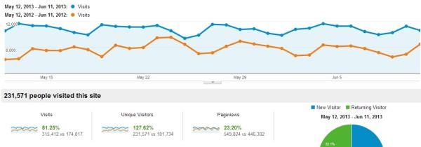 Offbeat Home & Life's traffic 2013 vs 2012
