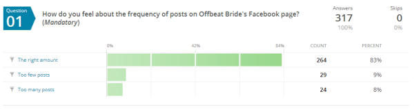 frequency of posts