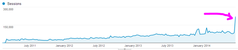 Offbeat Home's weekly traffic since launch
